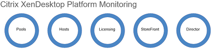 Free Citrix XenDesktop 7 Monitoring Platform